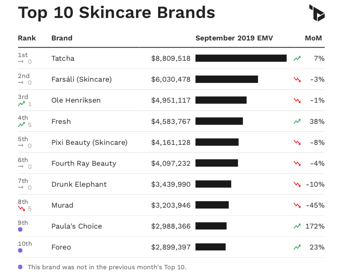Chart showing Top 10 skincare brands in the U.S. by EMV performance in September 2019.
